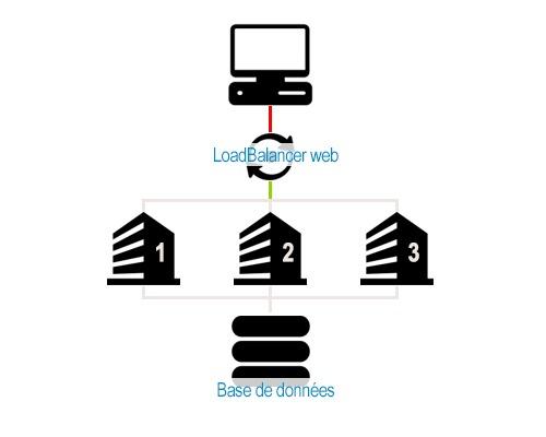 ELB Load Balancing
